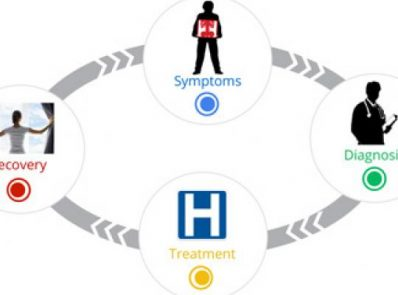 Online Marketing for Healthcare Providers