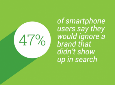 47% of smartphone users would ignore a brand that doesn't show up in search