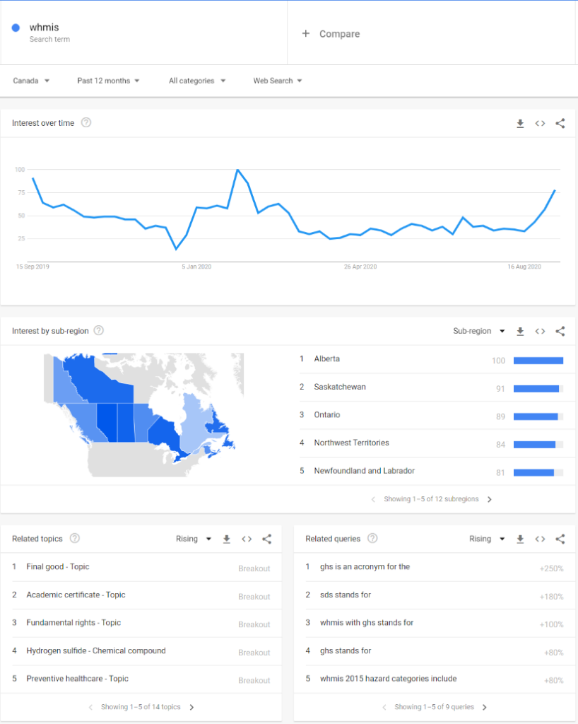 Overview of topics on Google Trends