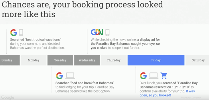 Booking process for a flight