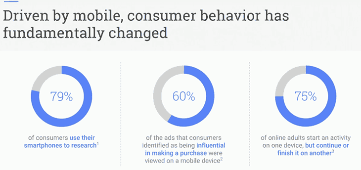 Driven by mobile, consumer behaviour has fundamentally changed