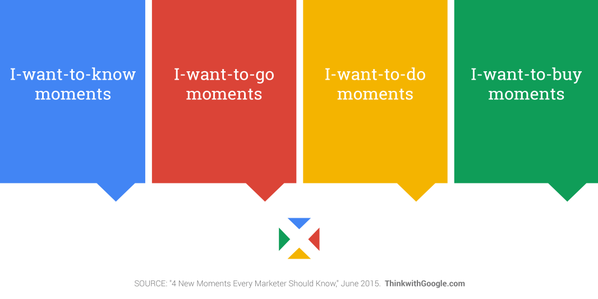 4 micromoments that marketers in Canada should know.