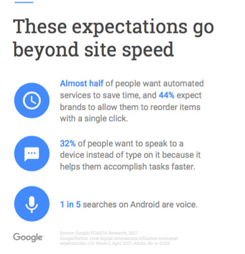 These expectations go beyond site speed
