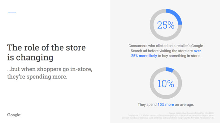 The role of the store is changing