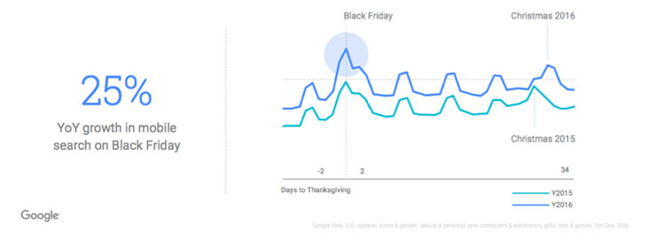 Mobile searches on Black Friday