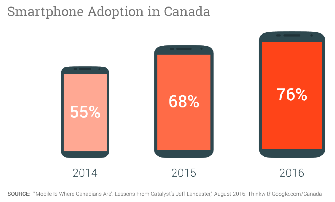Smartphone Adoption in Canada